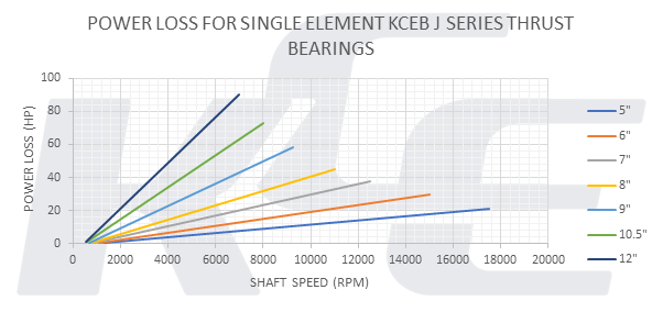 Graph showing power loss for J series bearing