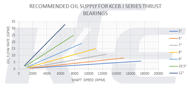 Graph showing recommended oil supply for J series bearing